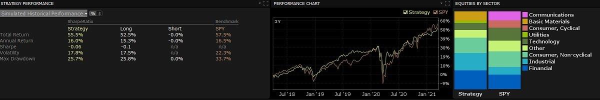 sharpe-Ratio-S&P500-investing-Irish-self-driected-pension